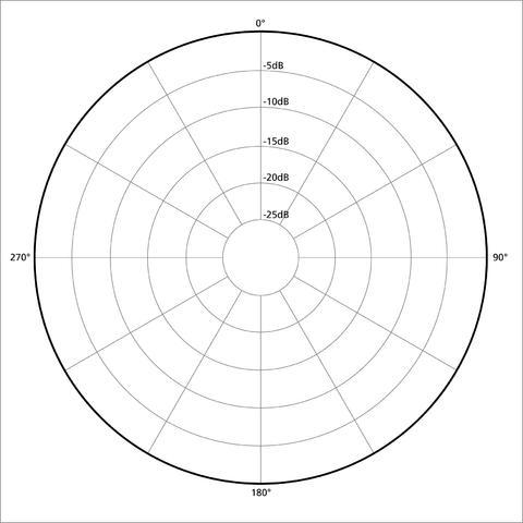 Omni-directions mic pattern